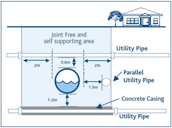 Utility installation guidelines | Melbourne Water